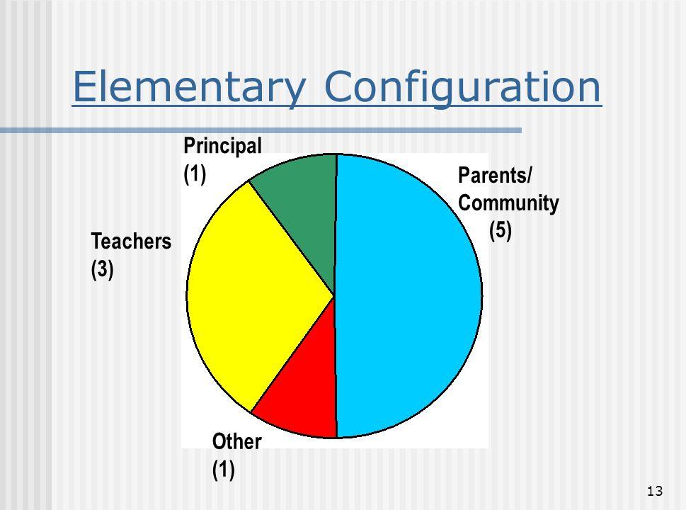 Elementary Configuration