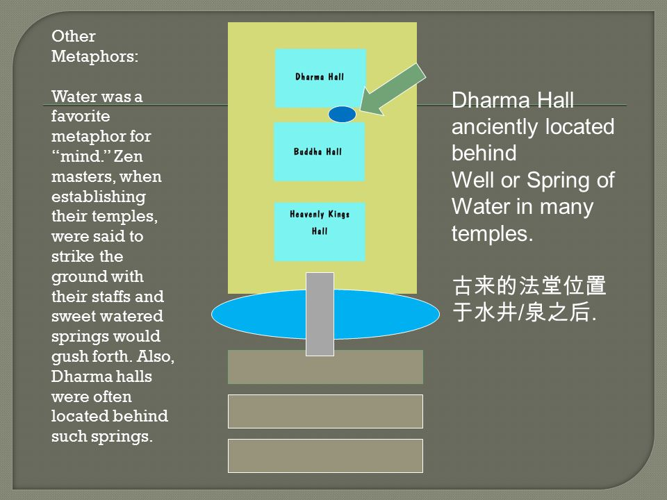 Dharma Hall anciently located behind
