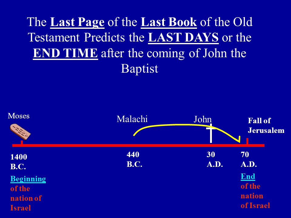 The Last Page of the Last Book of the Old Testament Predicts the LAST DAYS or the END TIME after the coming of John the Baptist