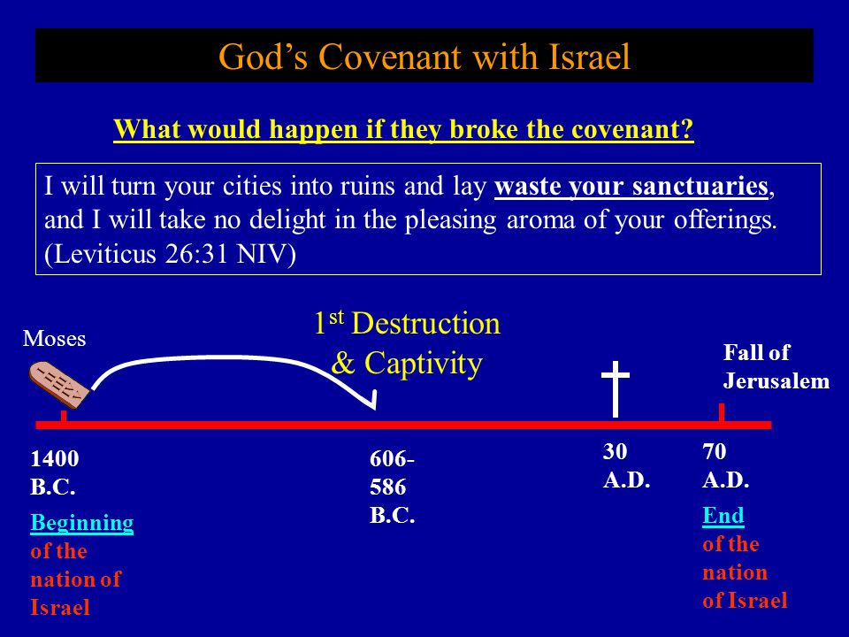 What would happen if they broke the covenant