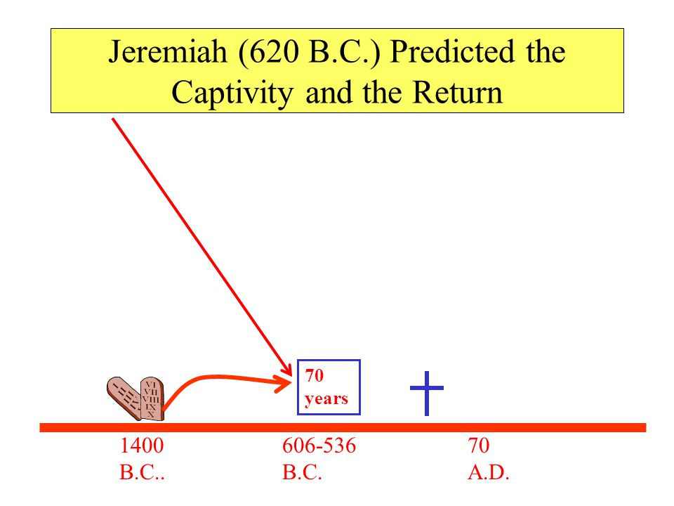 Jeremiah (620 B.C.) Predicted the Captivity and the Return
