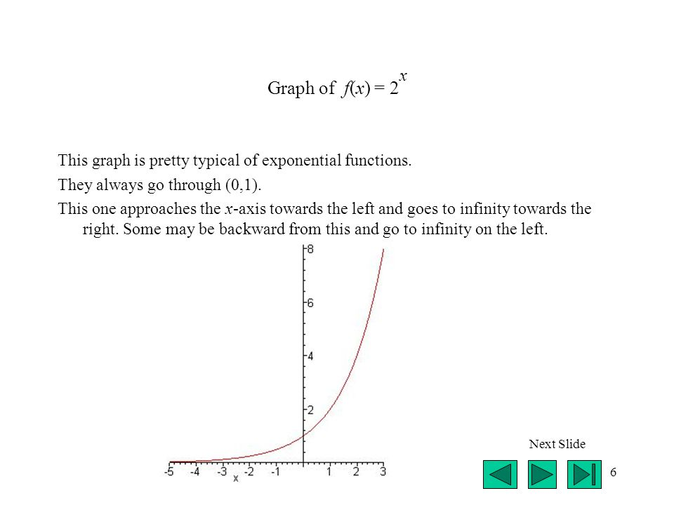 Graph of f(x) = 2x This graph is pretty typical of exponential functions. They always go through (0,1).