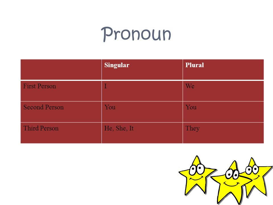 Pronoun Singular Plural First Person I We Second Person You
