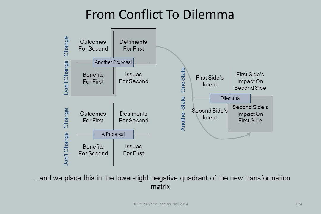 From Conflict To Dilemma