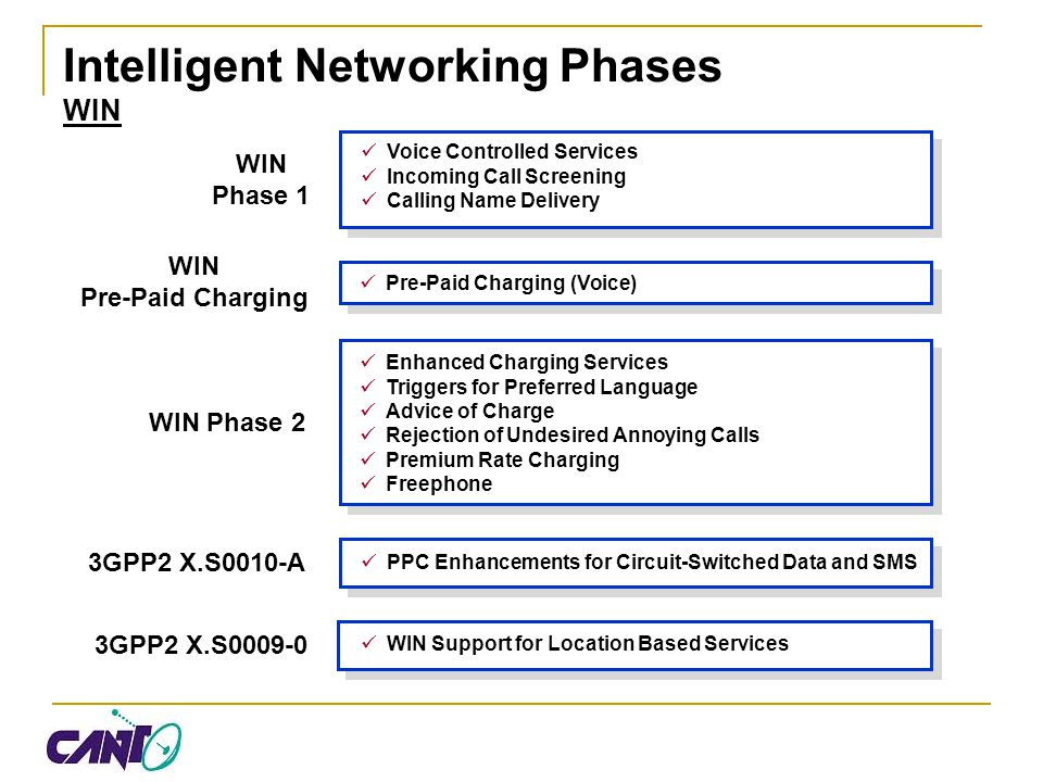 Intelligent Networking Phases WIN