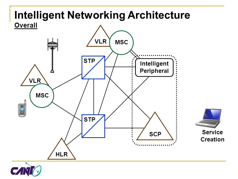 Intelligent Networking Architecture Overall