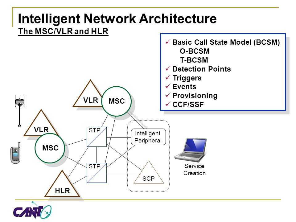 Intelligent Network Architecture The MSC/VLR and HLR