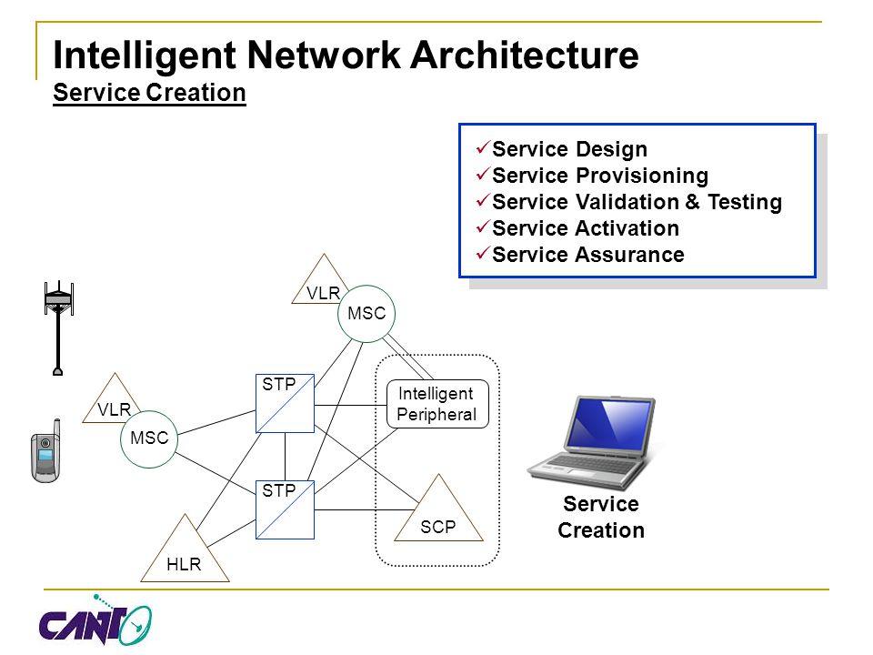 Intelligent Network Architecture Service Creation