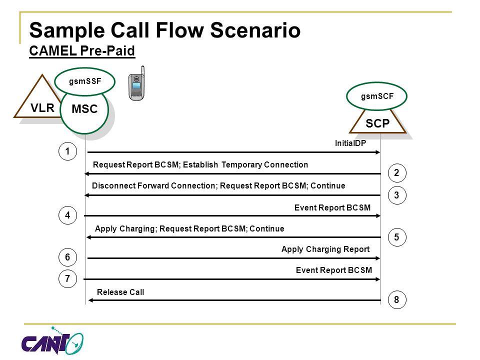 Sample Call Flow Scenario CAMEL Pre-Paid