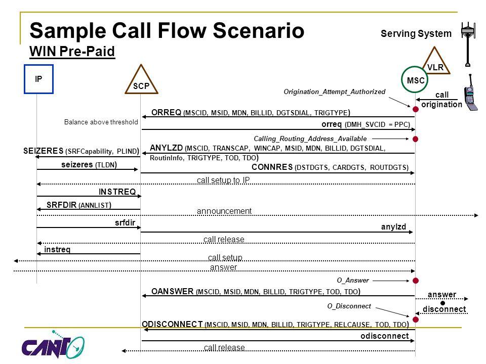 Sample Call Flow Scenario WIN Pre-Paid