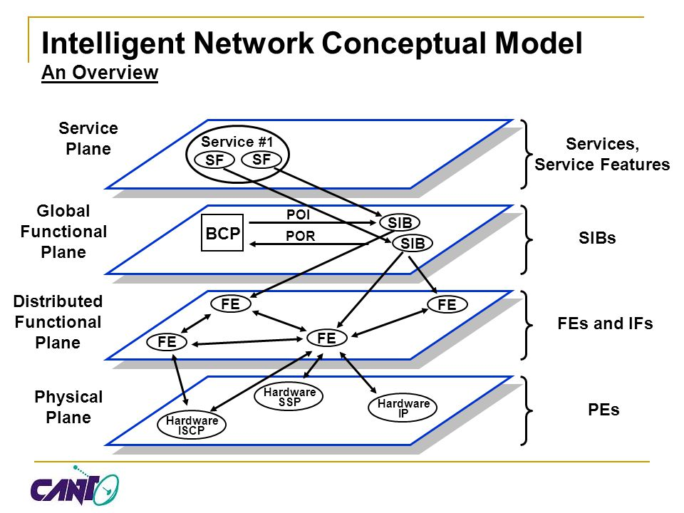 Intelligent Network Conceptual Model An Overview