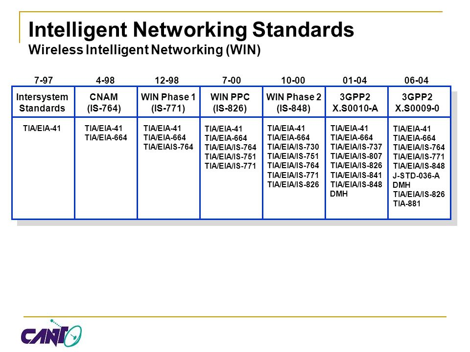Intelligent Networking Standards Wireless Intelligent Networking (WIN)
