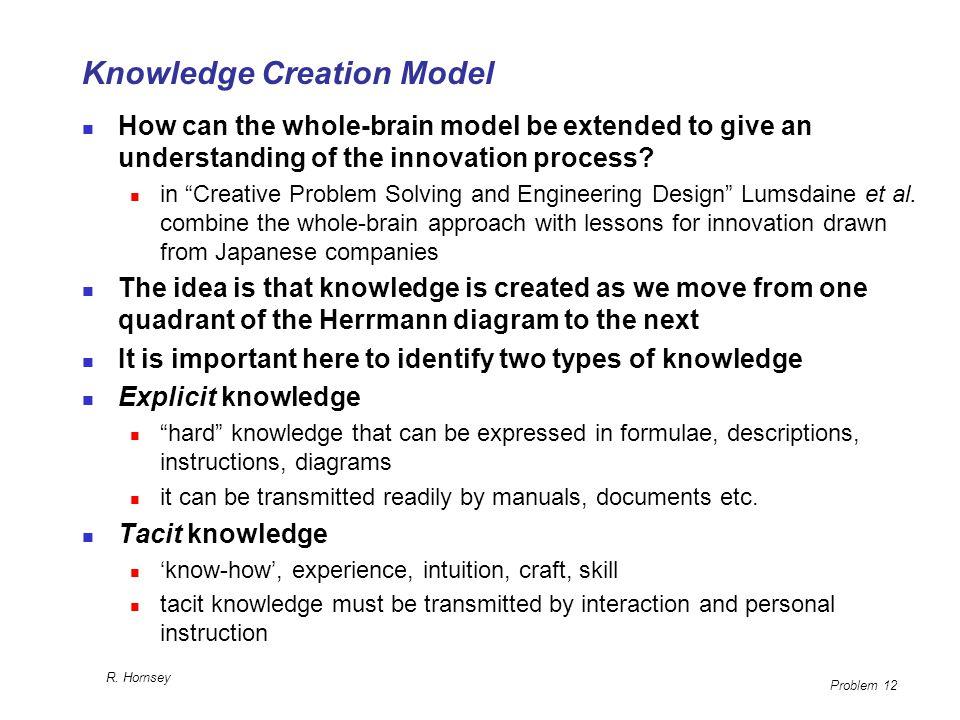 Knowledge Creation Model