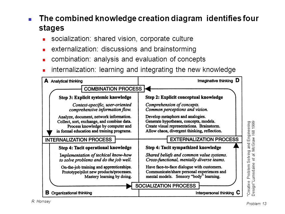 The combined knowledge creation diagram identifies four stages