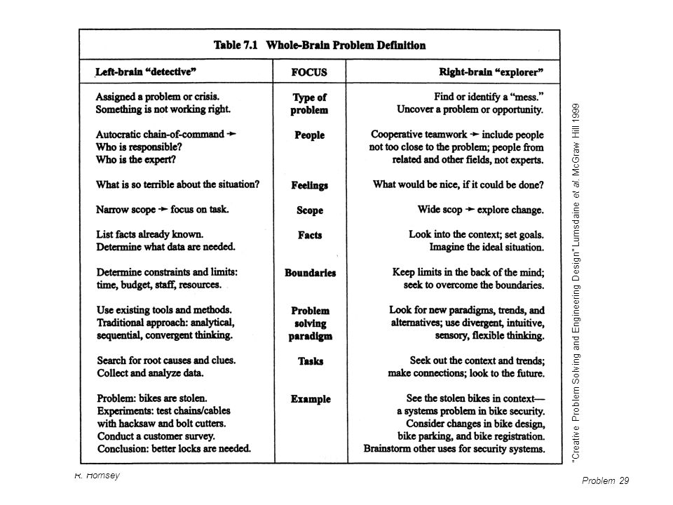 Creative Problem Solving and Engineering Design Lumsdaine et al