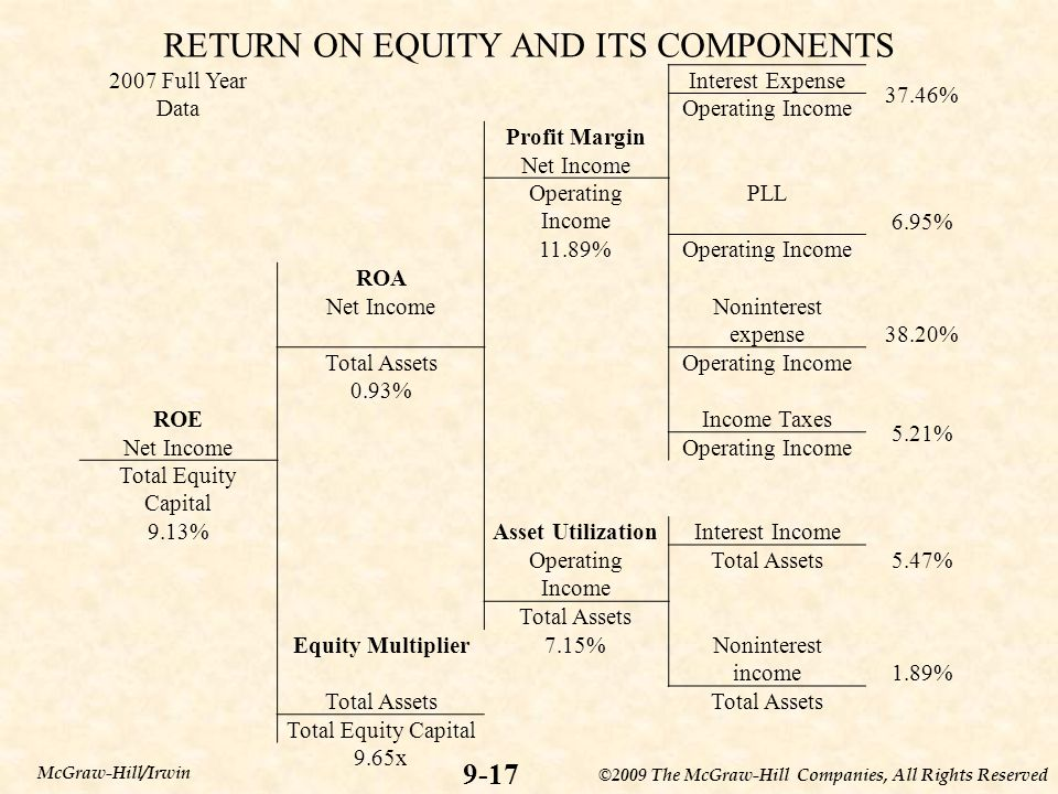 RETURN ON EQUITY AND ITS COMPONENTS
