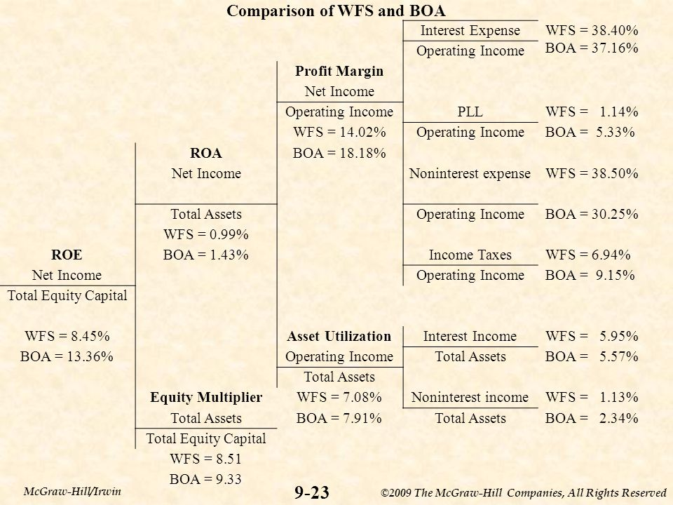 Comparison of WFS and BOA