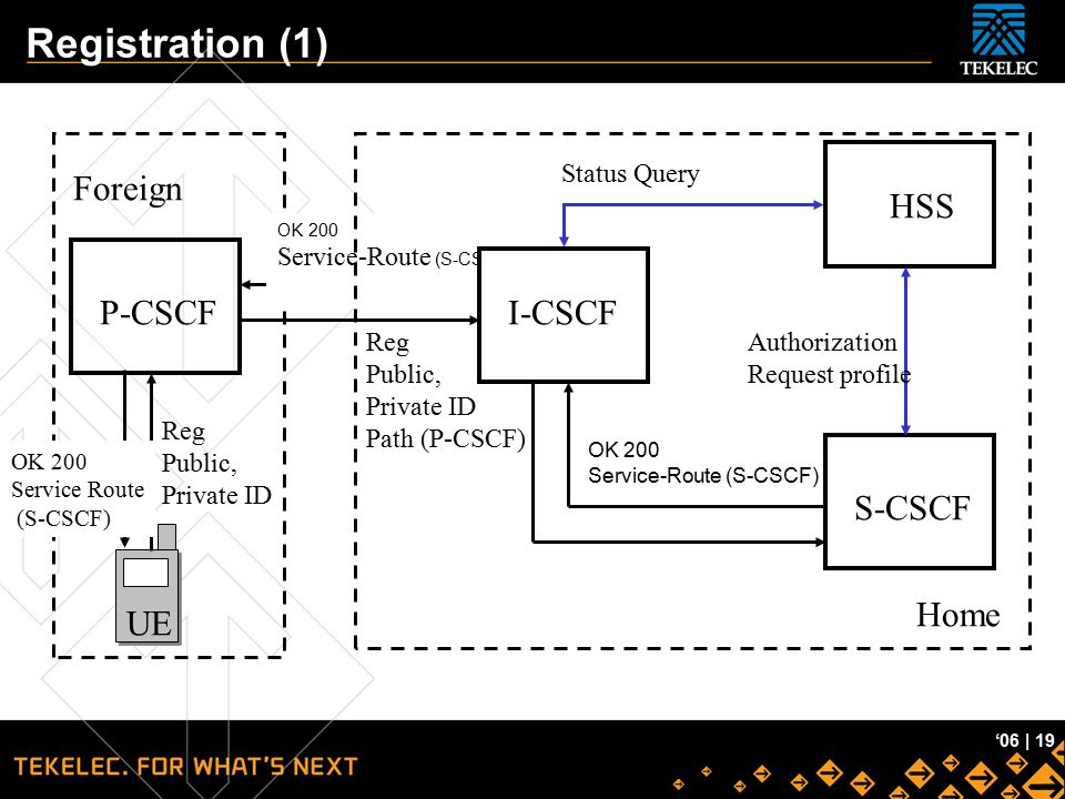 Registration (1) Foreign HSS I-CSCF P-CSCF S-CSCF UE Home Status Query