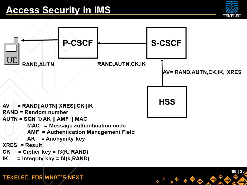 Access Security in IMS P-CSCF S-CSCF UE HSS RAND,AUTN RAND,AUTN,CK,IK