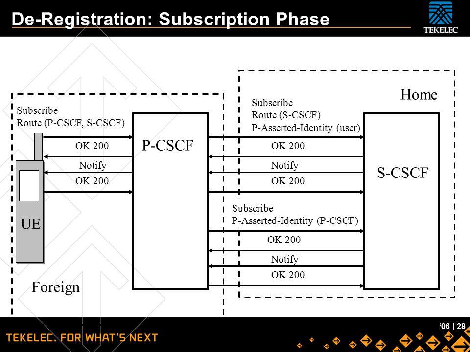 De-Registration: Subscription Phase