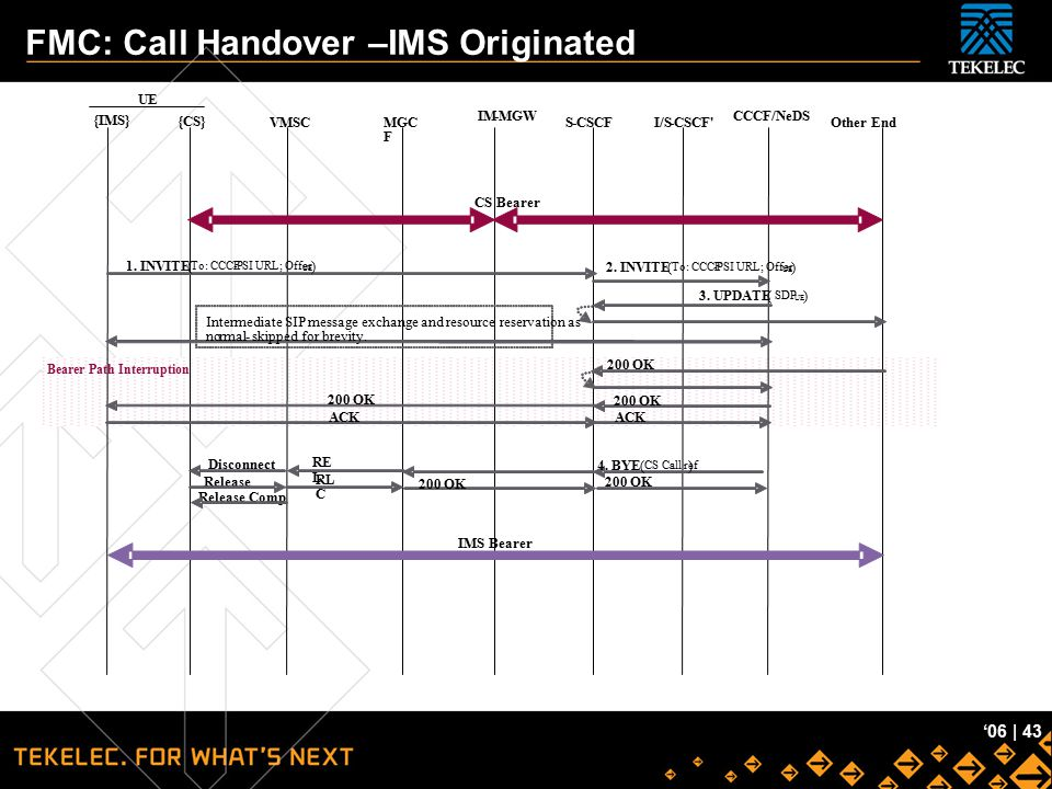 FMC: Call Handover –IMS Originated