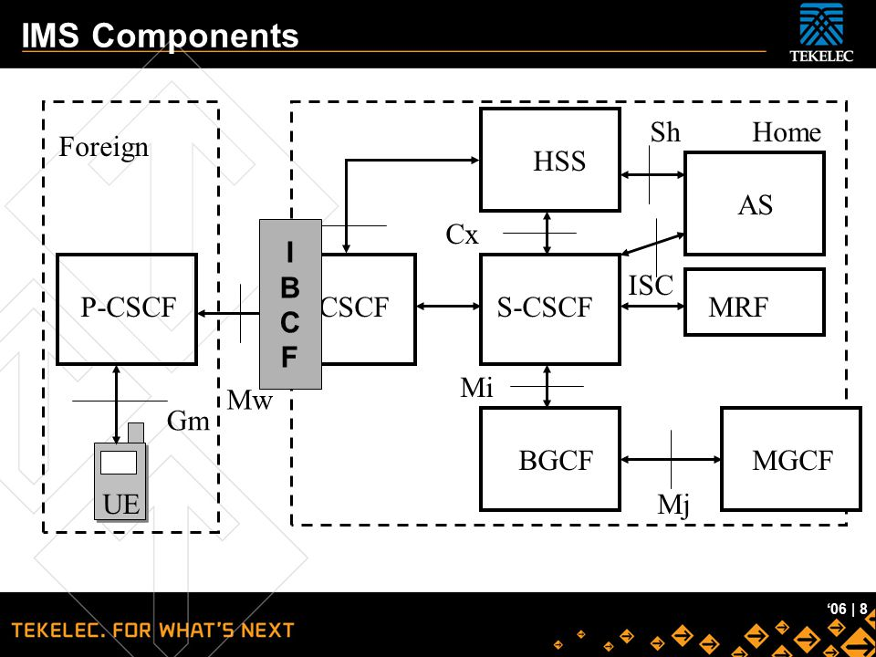 IMS Components Sh Home Foreign HSS AS Cx I B C F I-CSCF ISC MRF P-CSCF