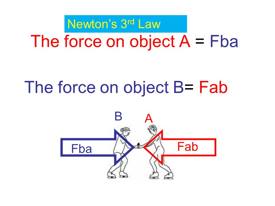 The force on object A = Fba