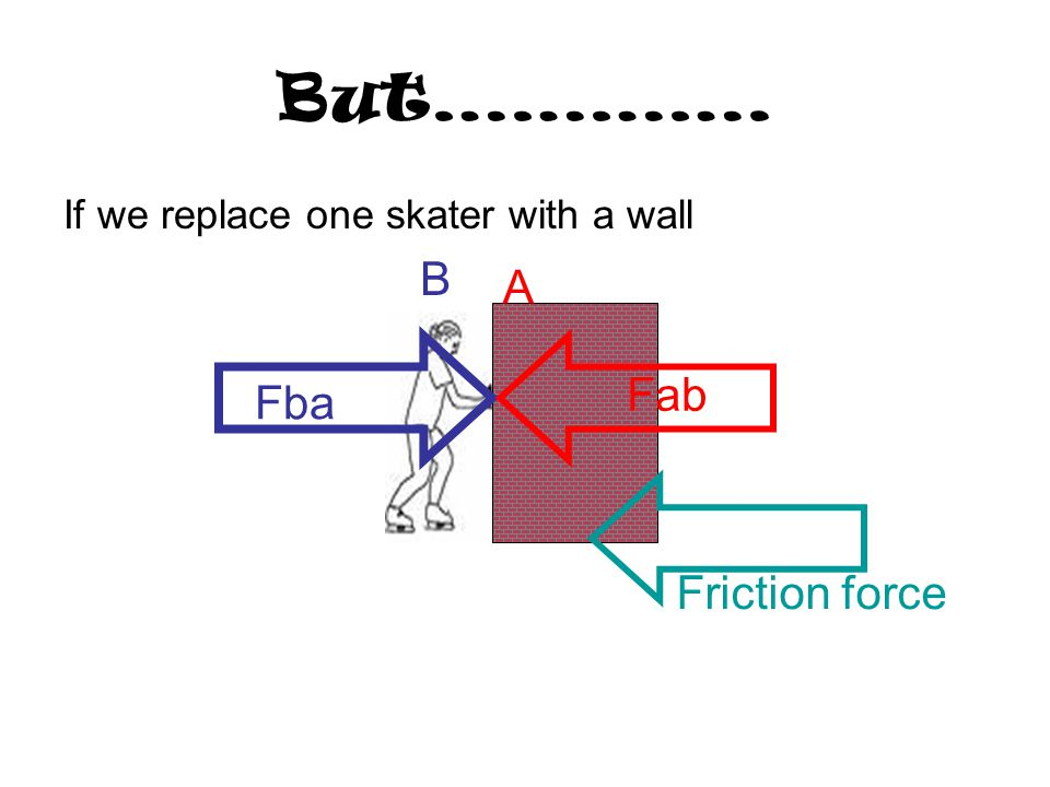 But…………. B A Fab Fba Friction force