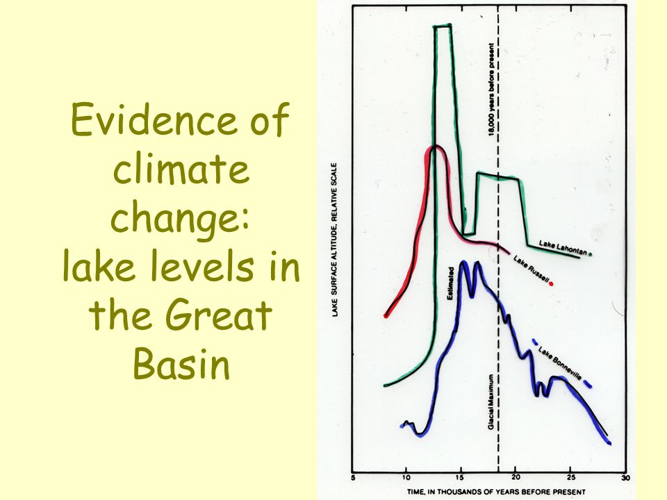 Evidence of climate change: lake levels in the Great Basin