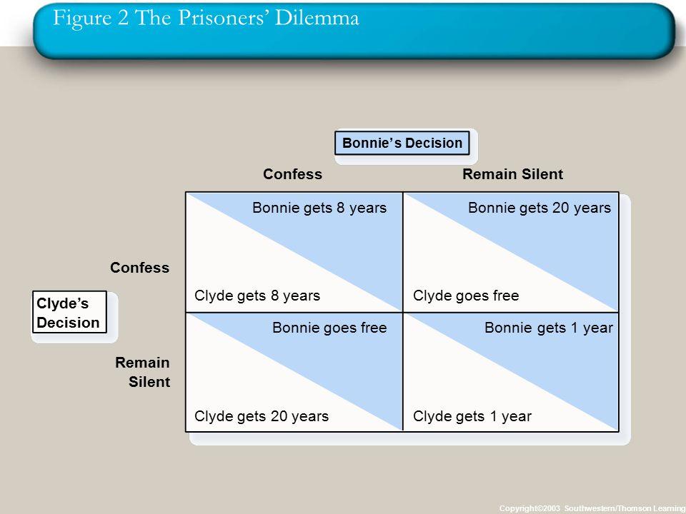 Figure 2 The Prisoners' Dilemma