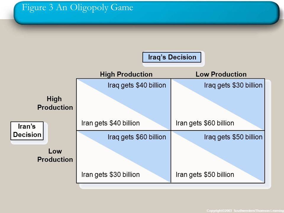 Figure 3 An Oligopoly Game