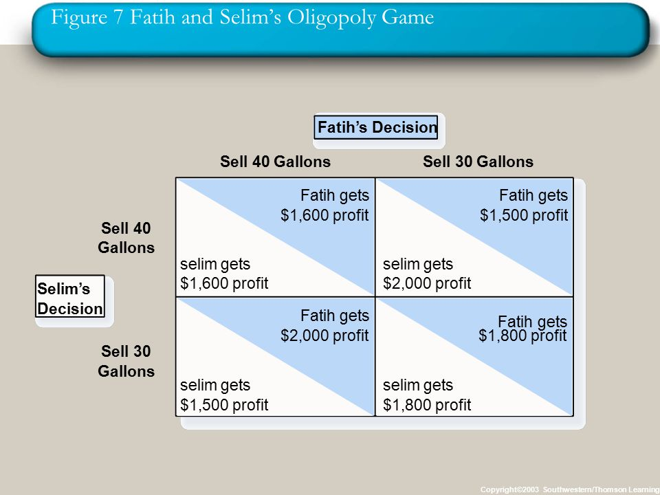 Figure 7 Fatih and Selim's Oligopoly Game