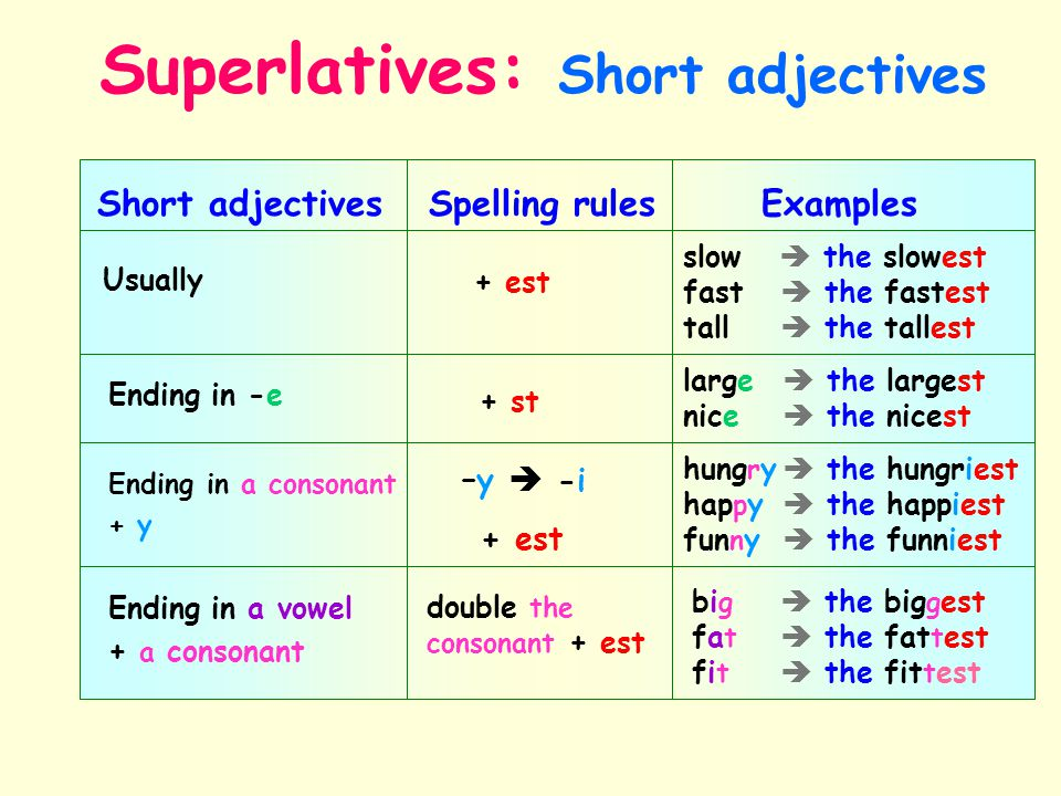 Superlatives: Short adjectives