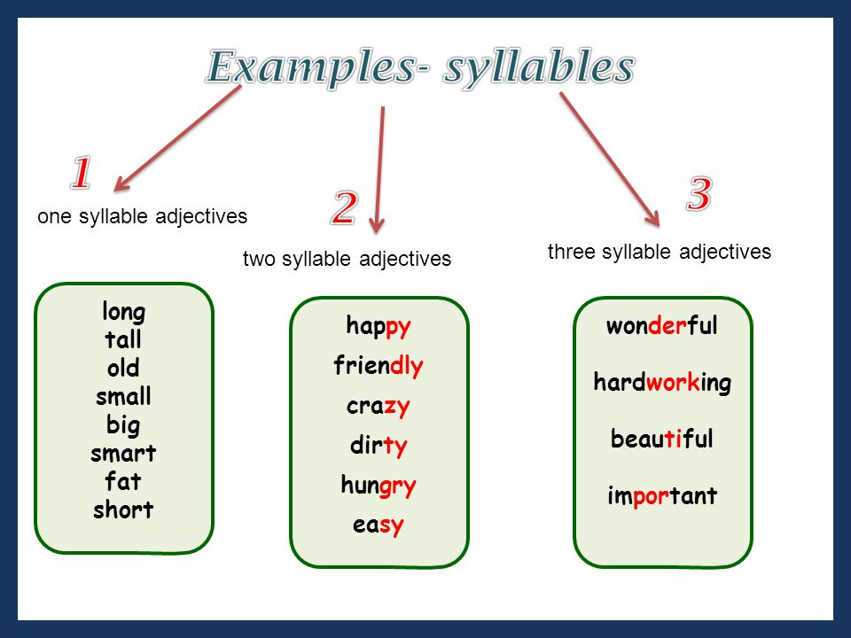 Examples- syllables 1 3 2 long tall old small big smart fat short