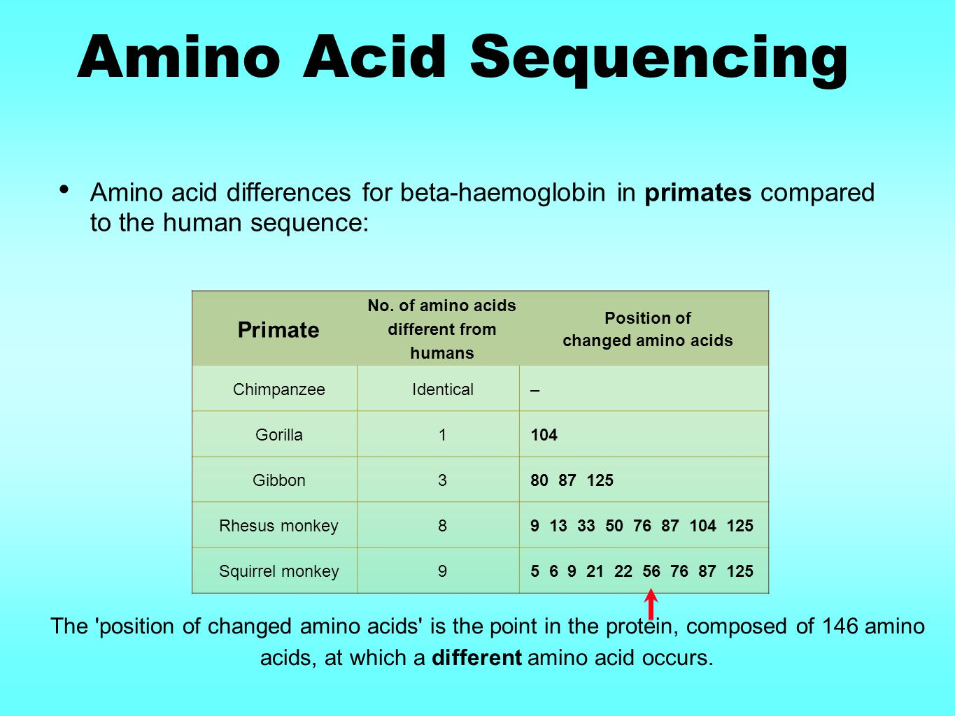 No. of amino acids different from humans