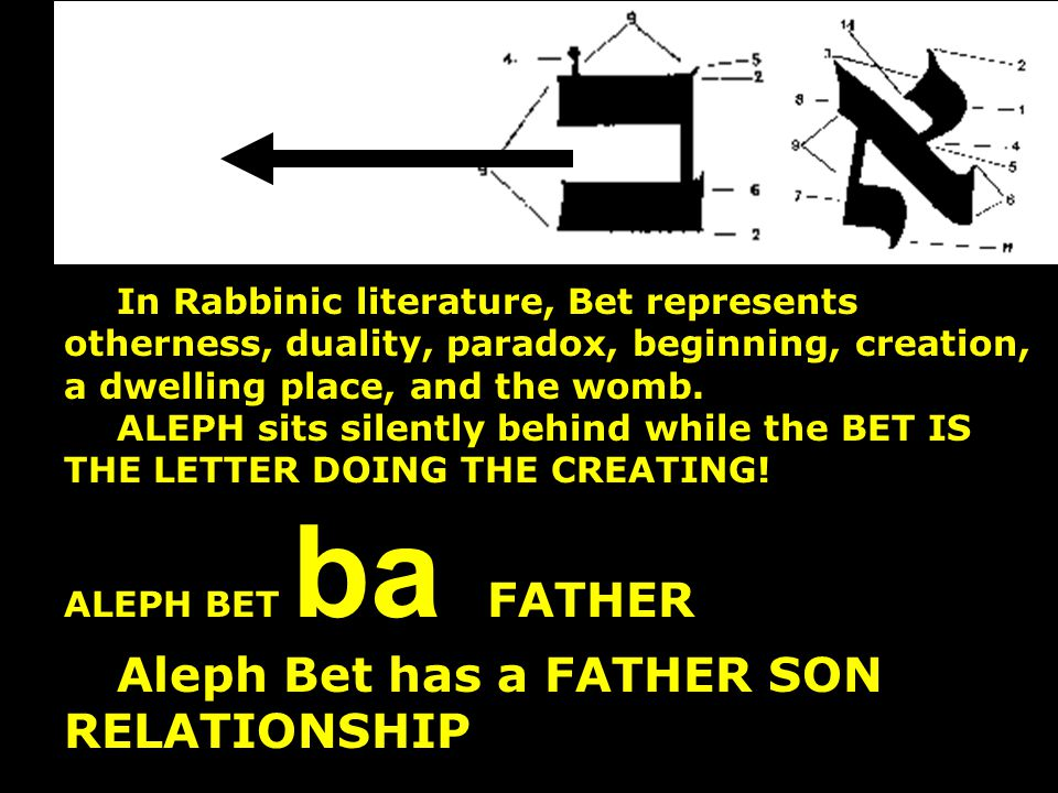 Aleph Bet has a FATHER SON RELATIONSHIP