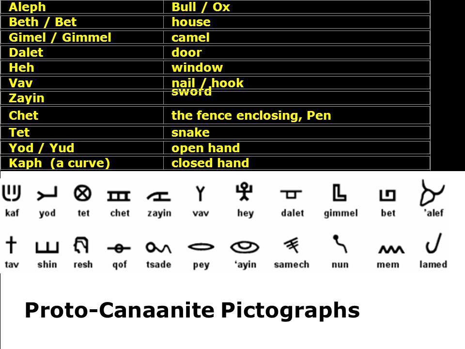 Proto-Canaanite Pictographs
