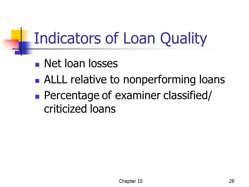 Indicators of Loan Quality