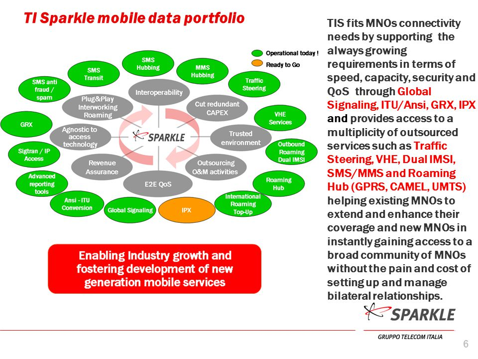 TI Sparkle mobile data portfolio