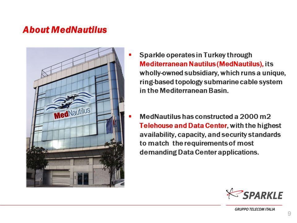 About MedNautilus
