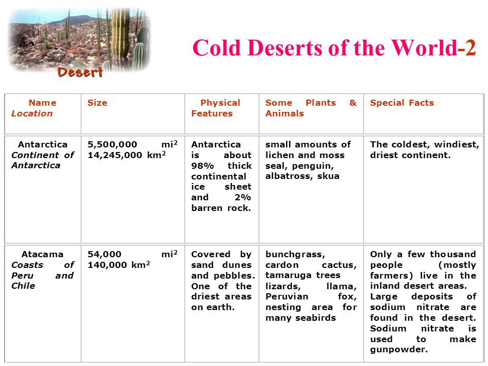 Cold Deserts of the World-2
