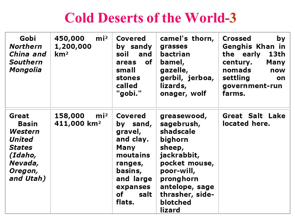 Cold Deserts of the World-3
