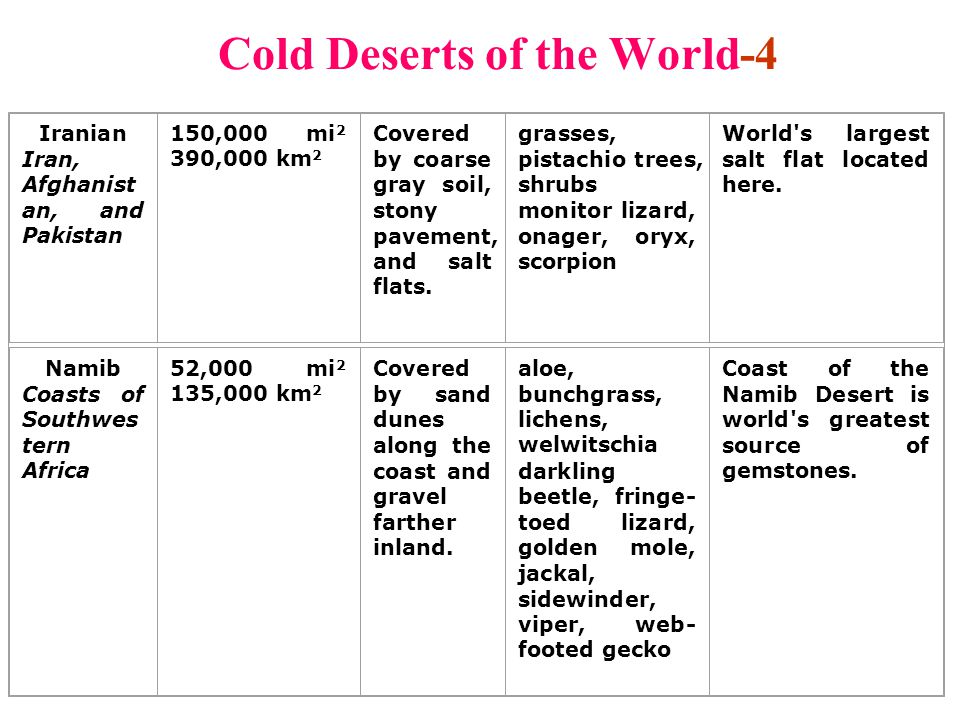 Cold Deserts of the World-4