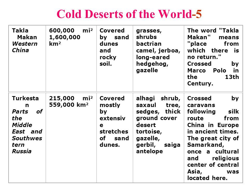 Cold Deserts of the World-5