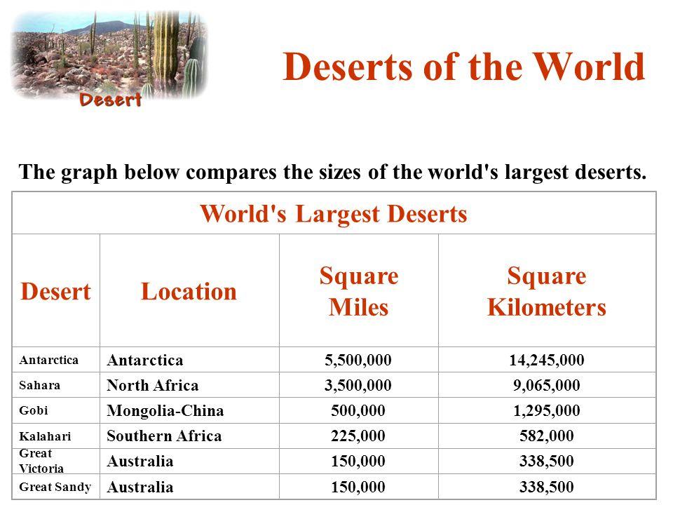 World s Largest Deserts