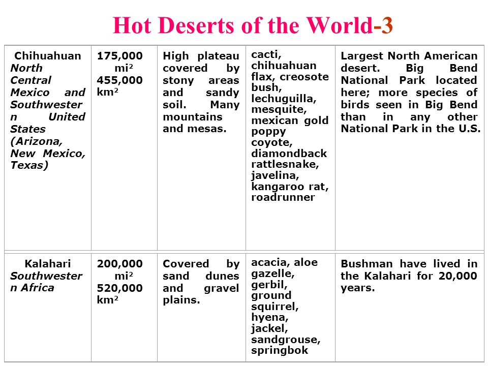 Hot Deserts of the World-3