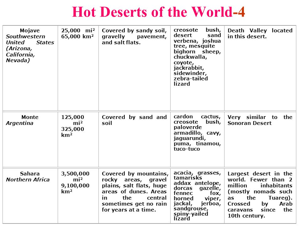 Hot Deserts of the World-4