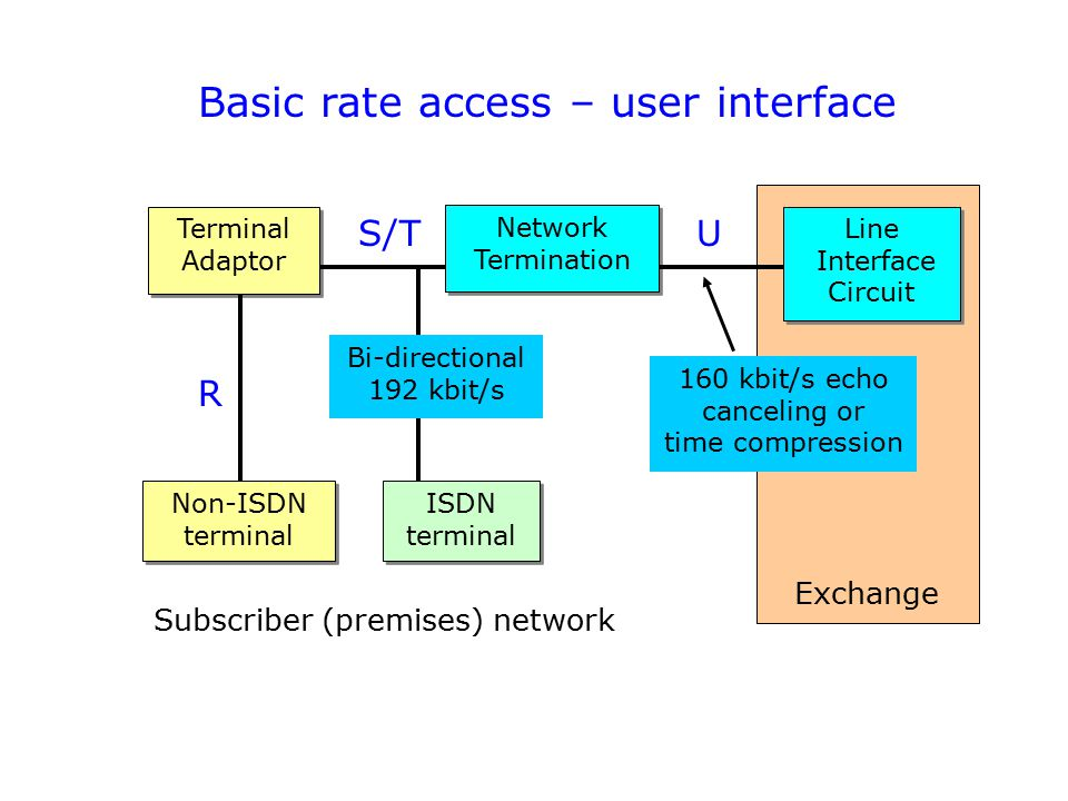 Basic rate access – user interface