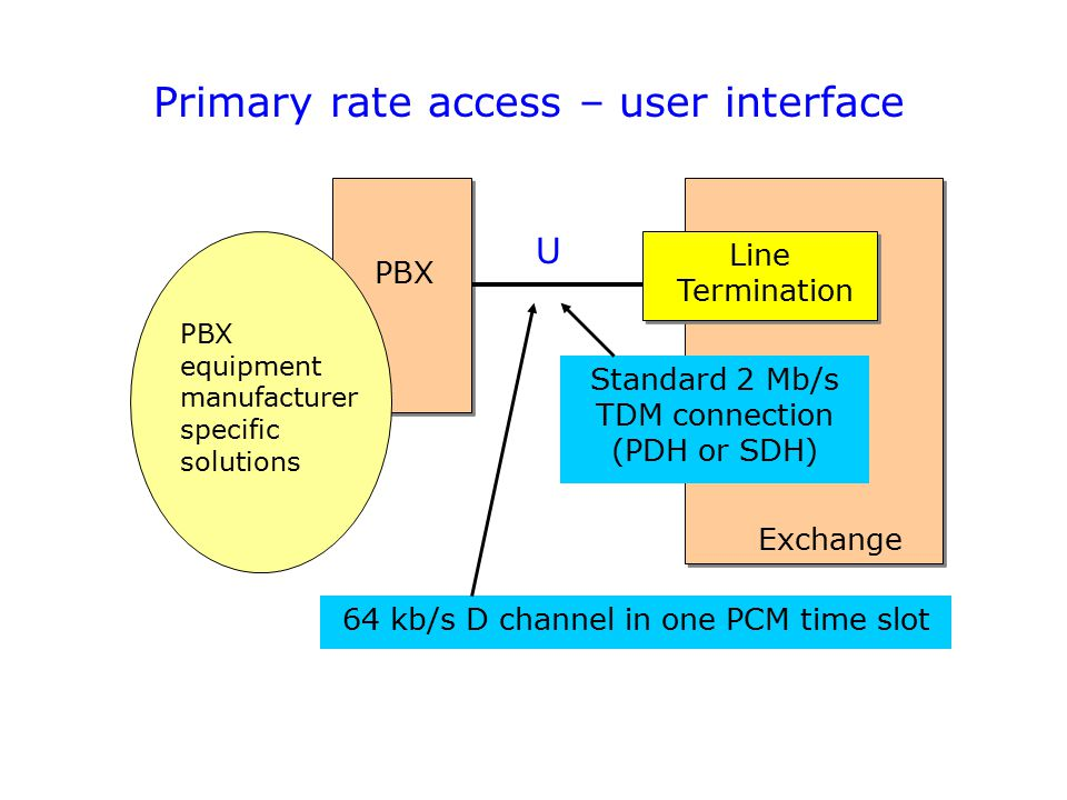 Primary rate access – user interface