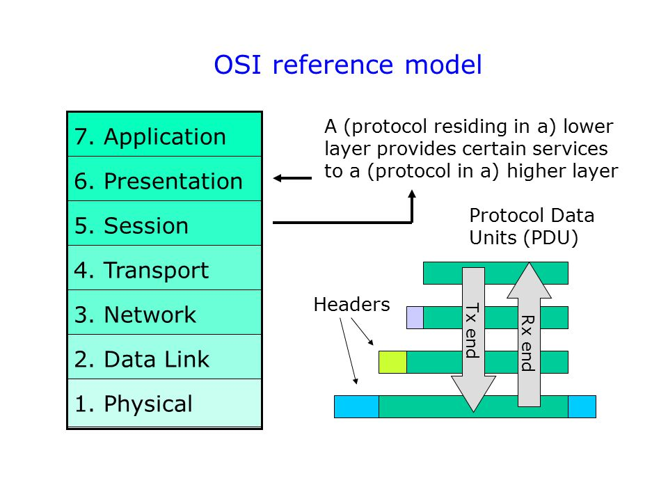 OSI reference model 7. Application 6. Presentation 5. Session